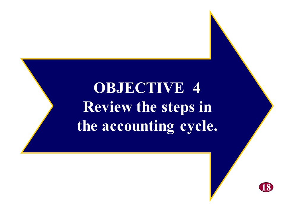 OBJECTIVE 4 Review the steps in the accounting cycle.