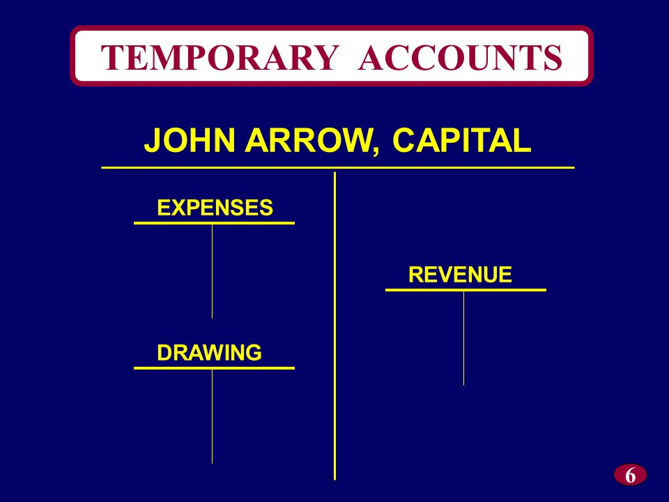 ARROW EMPLOYMENT SERVICES Adjusted Trial Balance December 31, 20X5 ACCOUNT NAME DEBIT CREDIT Cash 16,200.00 Accounts Receivable 2,000.00 Supplies 500.00 Prepaid Rent 17,500.00 Equipment 15,000.00 Accumulated Amortization: Equipment 250.00 Accounts Payable 4,000.00 John Arrow, Capital 40,000.00 John Arrow, Drawing 1,000.00 Fees Income 14,000.00 Salaries Expense 2,500.00 Utilities Expense 300.00 Supplies Expense 500.00 Rent Expense 2,500.00 Amortization Expense – Equipment 250.00 Totals 58,250.0058,250.00 32 7