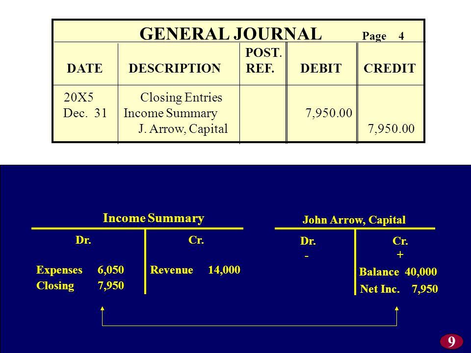 GENERAL JOURNAL Page 4 POST.DATE DESCRIPTION REF.