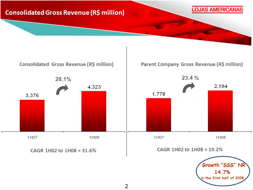 Consolidated Gross Revenue (R$ million) 2 Growth SSS NR 14.7% in the first half of 2008 23.4 % Parent Company Gross Revenue (R$ million) 28.1% CAGR 1H02 to 1H08 = 31.6% CAGR 1H02 to 1H08 = 19.2%