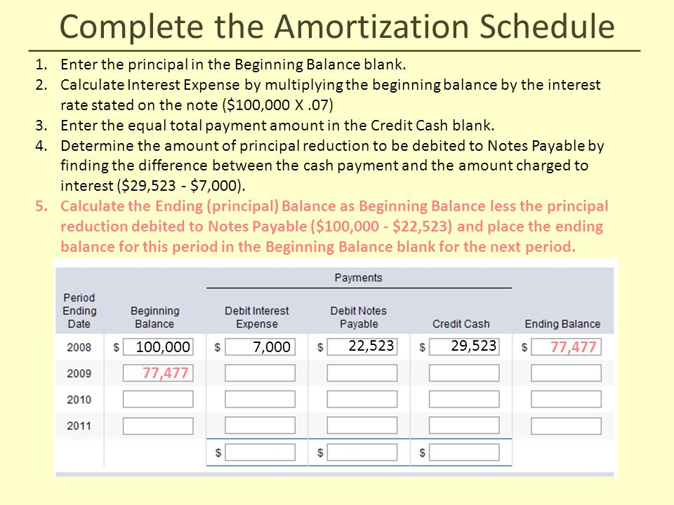 Complete the Amortization Schedule 100,000 1.Enter the principal in the Beginning Balance blank. 2.Calculate Interest Expense by multiplying the begin