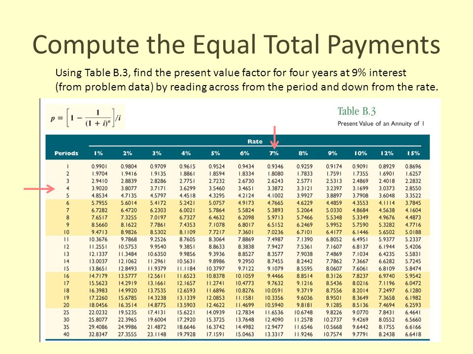 Compute the Equal Total Payments Using Table B.3, find the present value factor for four years at 9% interest (from problem data) by reading across fr