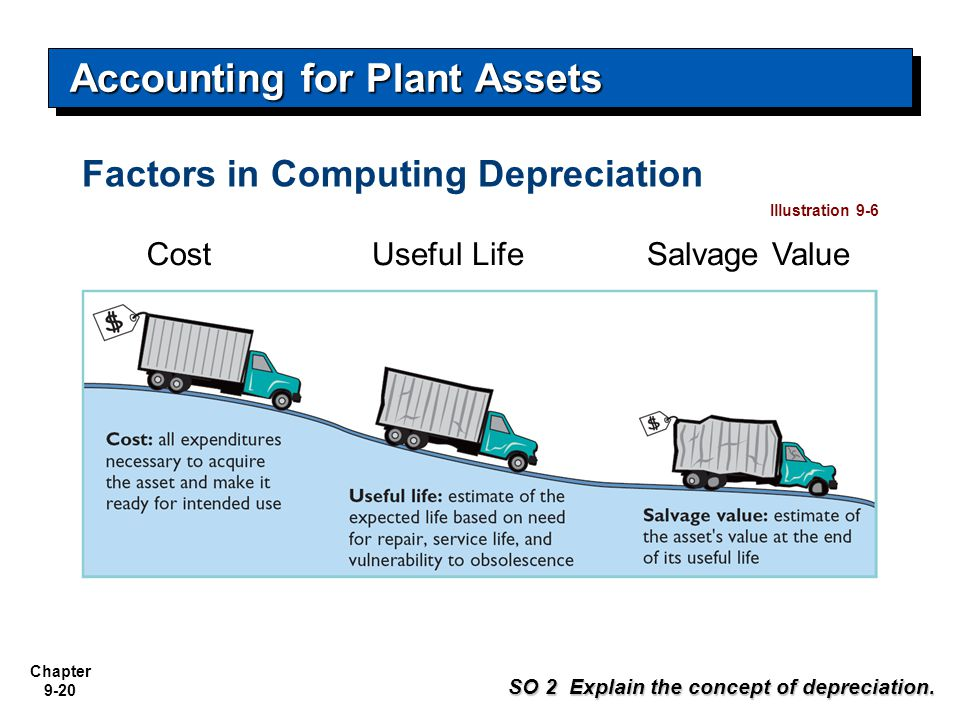 Chapter 9-20 Factors in Computing Depreciation Cost SO 2 Explain the concept of depreciation. Useful LifeSalvage Value Illustration 9-6 Accounting for