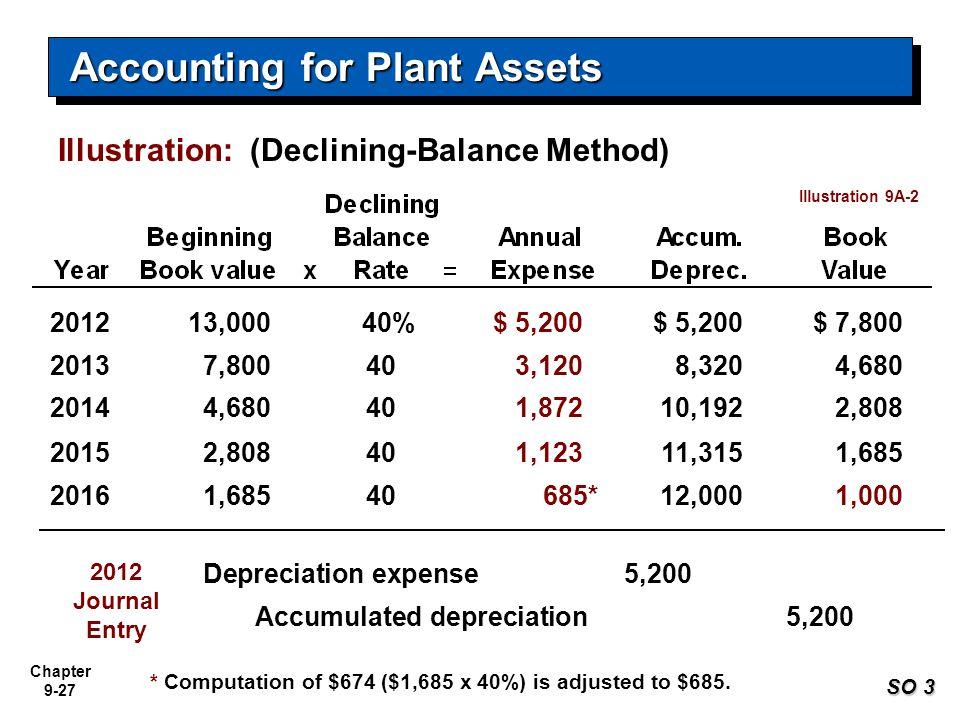 Chapter 9-27 Illustration: (Declining-Balance Method) 201213,00040%$ 5,200 $ 7,800 20137,800403,1208,3204,680 20144,680401,87210,1922,808 20152,808401