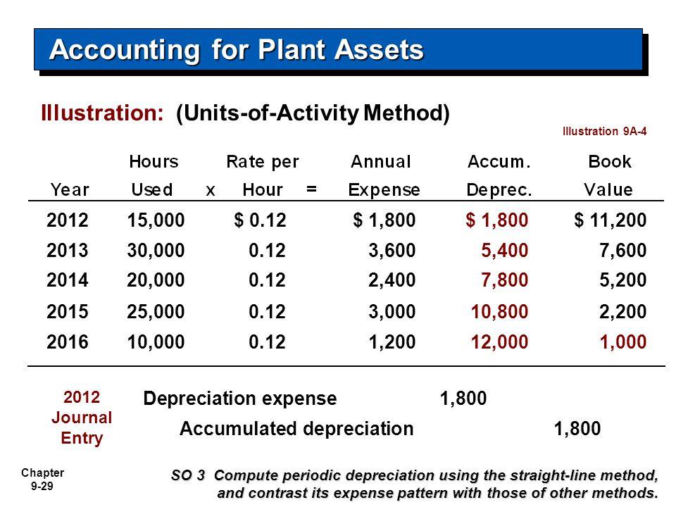 Chapter 9-29 Illustration: (Units-of-Activity Method) 201215,000$ 0.12$ 1,800 $ 11,200 201330,0000.123,6005,4007,600 201420,0000.122,4007,8005,200 201