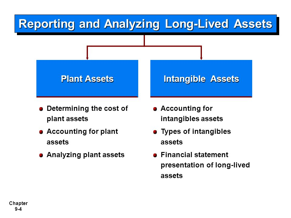 Chapter 9-4 Plant Assets Determining the cost of plant assets Accounting for plant assets Analyzing plant assets Intangible Assets Accounting for inta