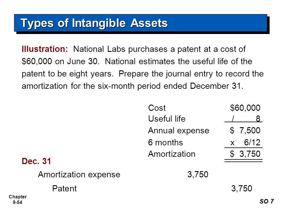 Chapter 9-54 Illustration: National Labs purchases a patent at a cost of $60,000 on June 30. National estimates the useful life of the patent to be ei