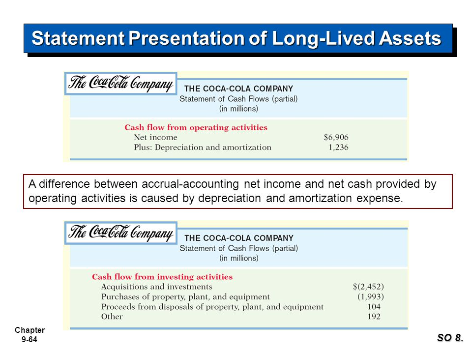 Chapter 9-64 Statement Presentation of Long-Lived Assets A difference between accrual-accounting net income and net cash provided by operating activit