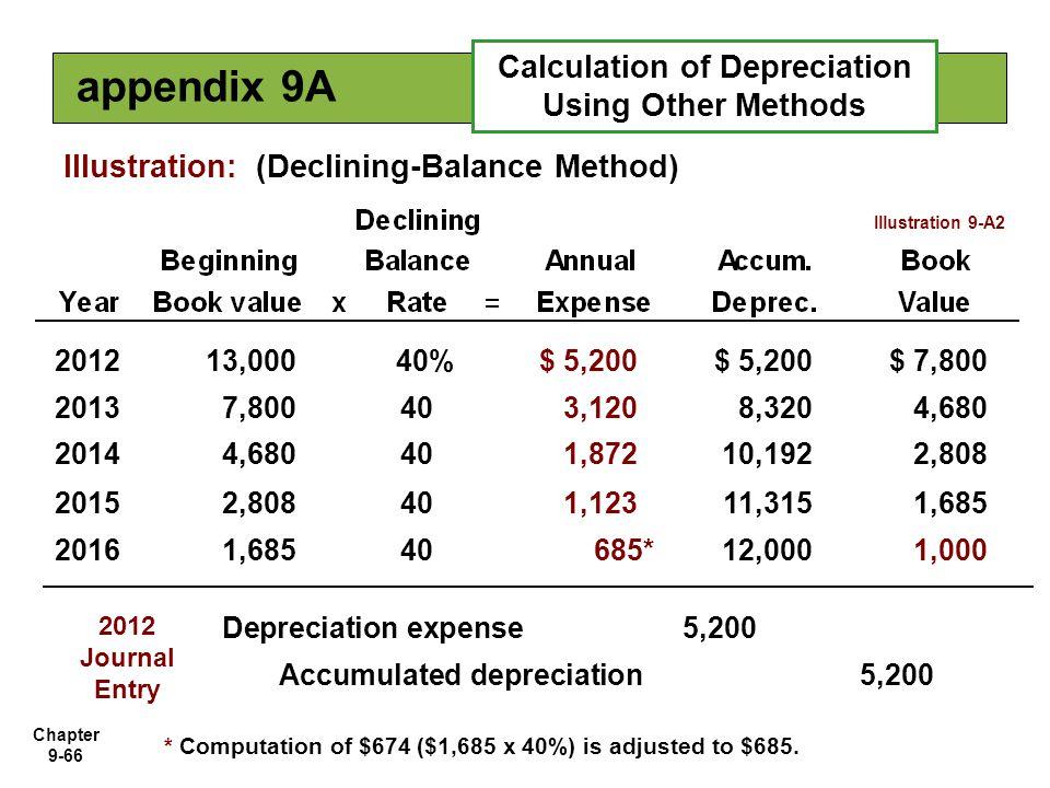 Chapter 9-66 Illustration: (Declining-Balance Method) 201213,00040%$ 5,200 $ 7,800 20137,800403,1208,3204,680 20144,680401,87210,1922,808 20152,808401