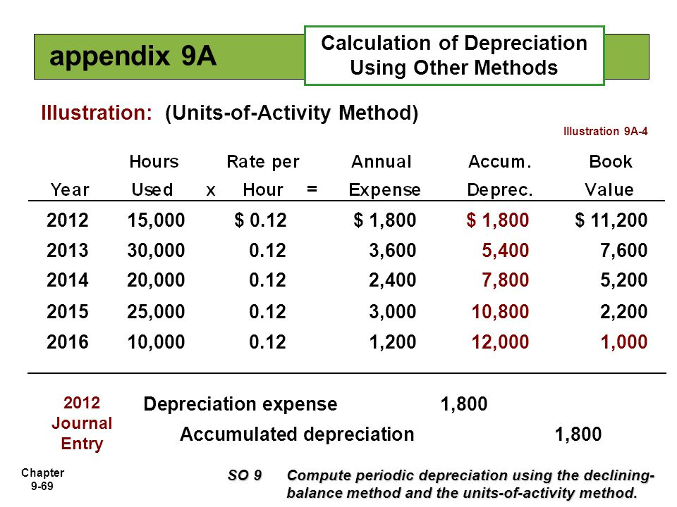 Chapter 9-69 Illustration: (Units-of-Activity Method) 201215,000$ 0.12$ 1,800 $ 11,200 201330,0000.123,6005,4007,600 201420,0000.122,4007,8005,200 201