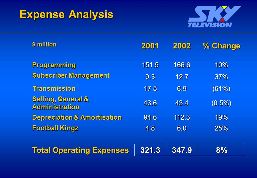 Expense Analysis $ million 20012002 % Change Programming 151.5166.610% Subscriber Management 9.312.737% Transmission 17.56.9(61%) Selling, General & Administration 43.643.4(0.5%) Depreciation & Amortisation 94.6112.319% Football Kingz 4.86.025% Total Operating Expenses 321.3347.98%