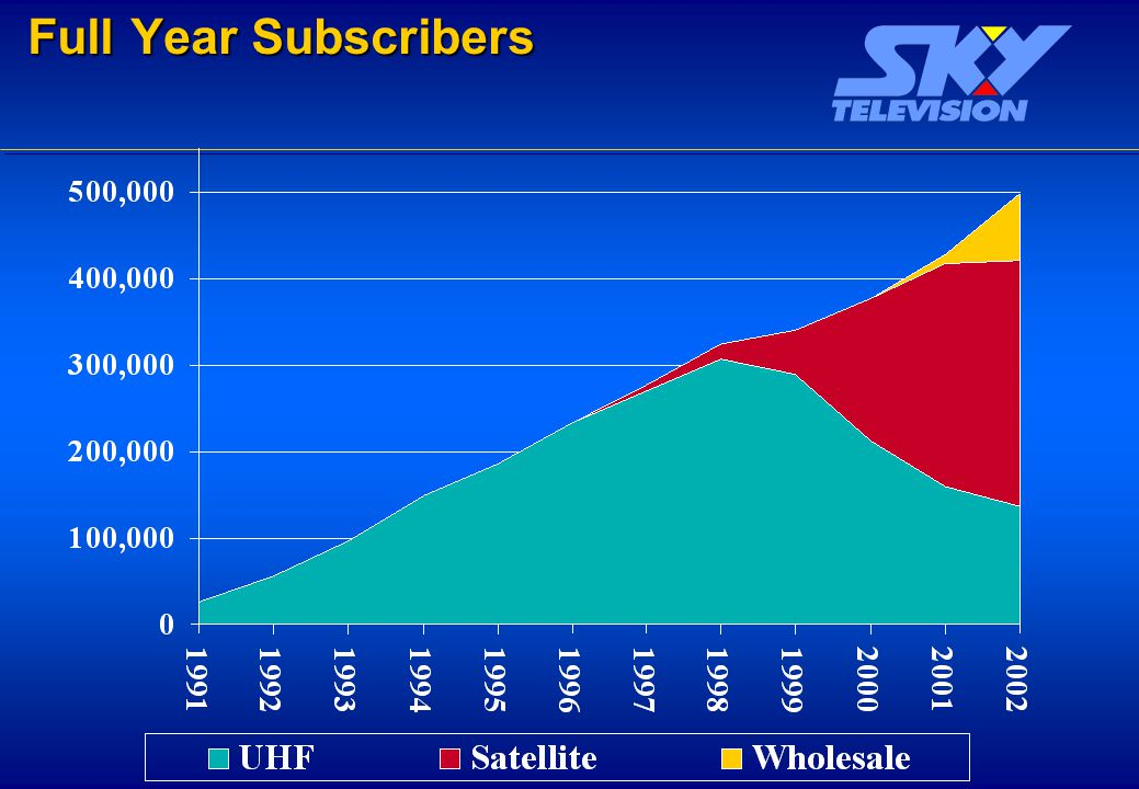 Full Year Subscribers Full Year Subscribers