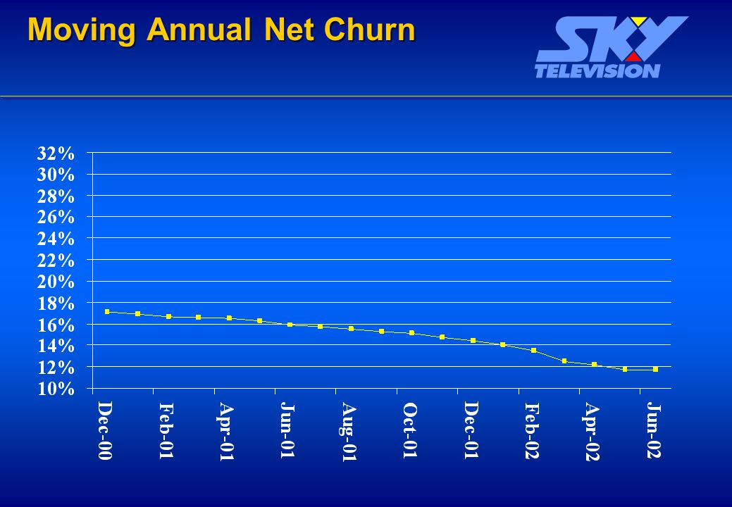 Moving Annual Net Churn Moving Annual Net Churn