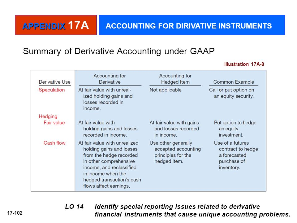 17-102 LO 14 Identify special reporting issues related to derivative financial instruments that cause unique accounting problems. Summary of Derivativ