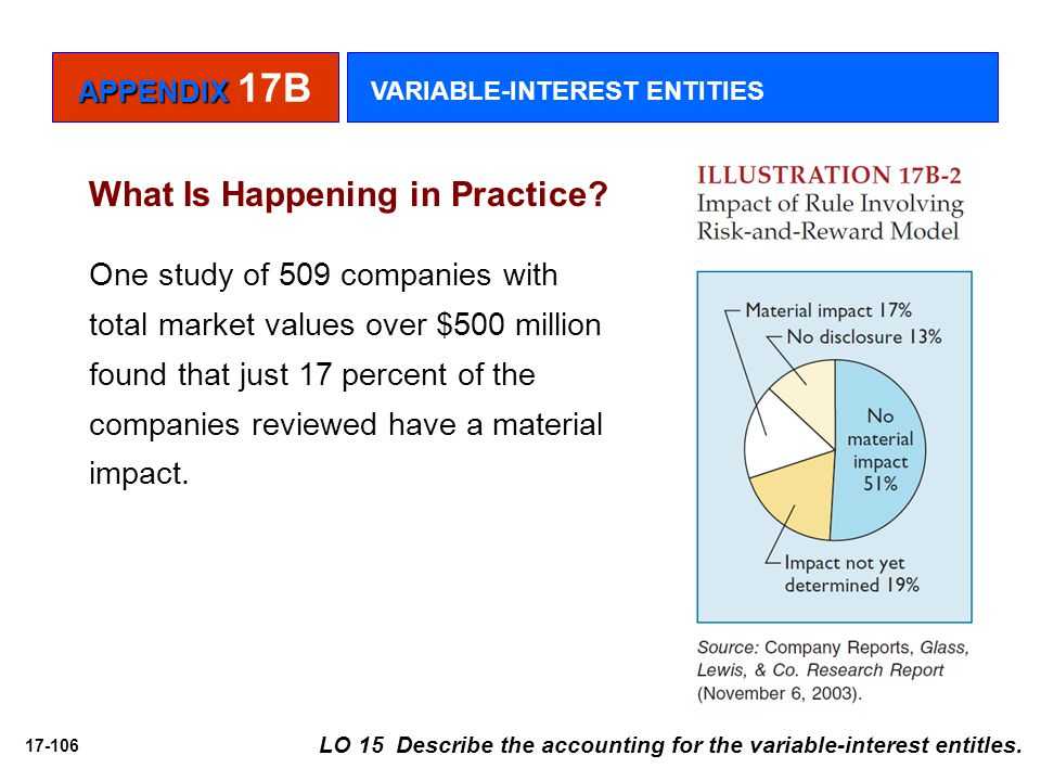 17-106 LO 15 Describe the accounting for the variable-interest entitles. What Is Happening in Practice? One study of 509 companies with total market v