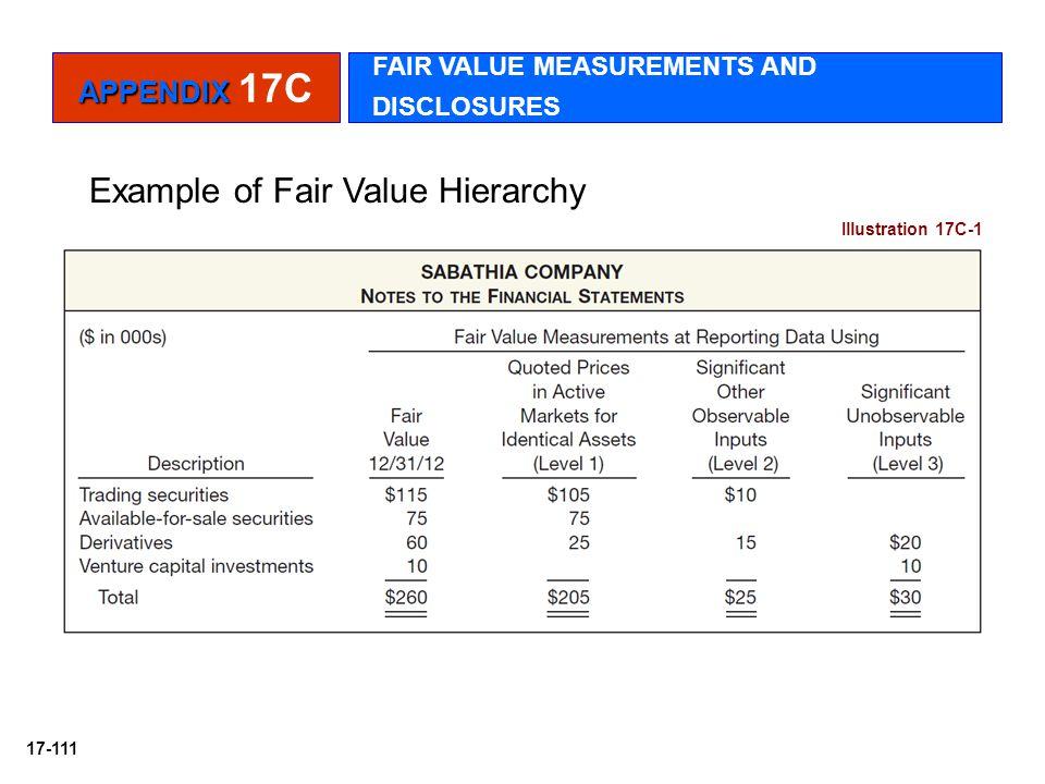 17-111 Example of Fair Value Hierarchy Illustration 17C-1 APPENDIX APPENDIX 17C FAIR VALUE MEASUREMENTS AND DISCLOSURES