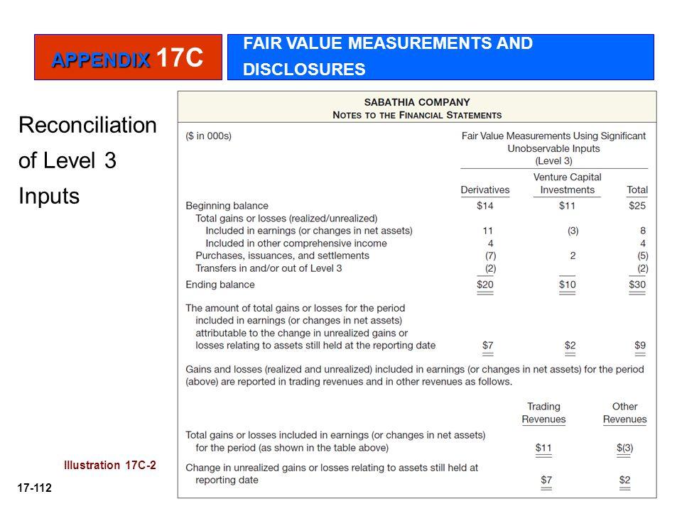 17-112 Reconciliation of Level 3 Inputs Illustration 17C-2 APPENDIX APPENDIX 17C FAIR VALUE MEASUREMENTS AND DISCLOSURES