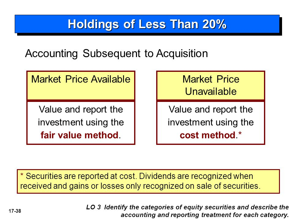 17-38 Holdings of Less Than 20% Accounting Subsequent to Acquisition Market Price Available Value and report the investment using the fair value metho