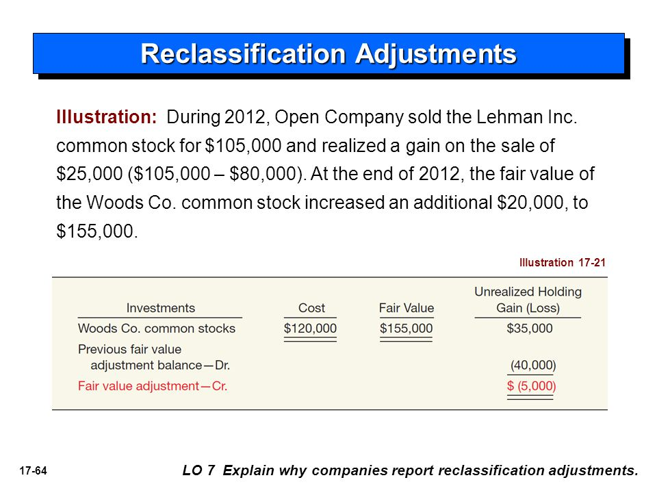 17-64 LO 7 Explain why companies report reclassification adjustments. Illustration: During 2012, Open Company sold the Lehman Inc. common stock for $1