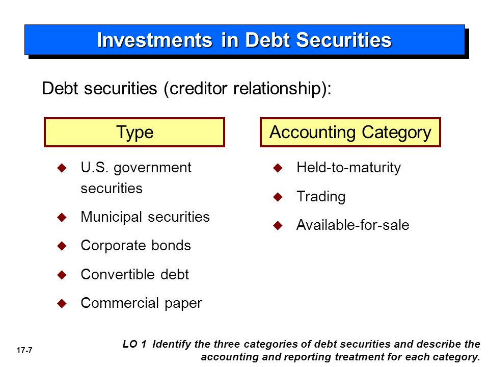 17-7 LO 1 Identify the three categories of debt securities and describe the accounting and reporting treatment for each category. Debt securities (cre