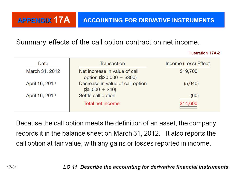 17-81 Summary effects of the call option contract on net income. Illustration 17A-2 Because the call option meets the definition of an asset, the comp