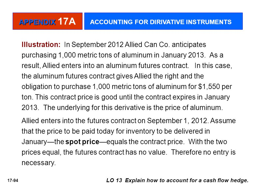 17-94 Illustration: In September 2012 Allied Can Co. anticipates purchasing 1,000 metric tons of aluminum in January 2013. As a result, Allied enters