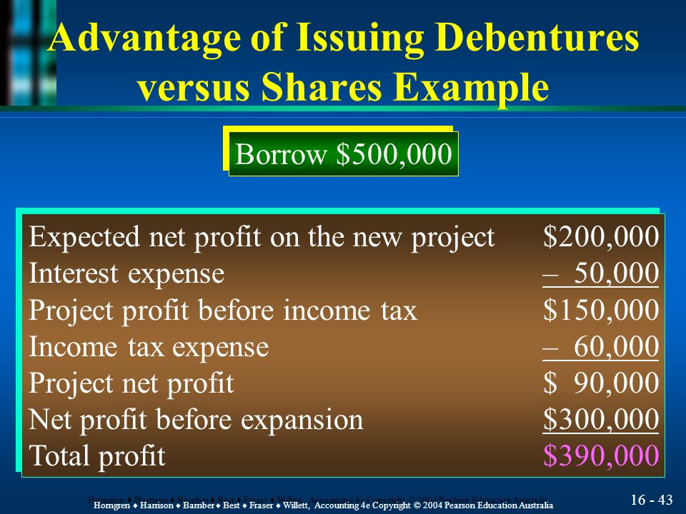 16 - 44 Horngren ♦ Harrison ♦ Bamber ♦ Best ♦ Fraser ♦ Willett, Accounting 4e Copyright © 2004 Pearson Education Australia Advantage of Issuing Debentures versus Stock Example Issue 50,000 ordinary shares at $10 per share Expected net profit on the new project$200,000 Income tax expense– 80,000 Project net profit$120,000 Net profit before expansion$300,000 Total profit$420,000 Expected net profit on the new project$200,000 Income tax expense– 80,000 Project net profit$120,000 Net profit before expansion$300,000 Total profit$420,000
