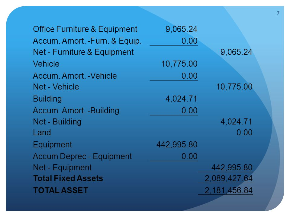 8 LIABILITY Current Liabilities Accounts Payable0.00 Customer Deposits500.00 Due to Maintenance Fund0.00 Current Portion of Long Term Debt62,777.38 Total Current Liabilities63,277.38 Long Term Liabilities Equipment Loan0.00 Loan One19,609.43 Loan Two49,471.77 Total Long Term Liabilities69,081.20 TOTAL LIABILITY132,358.58