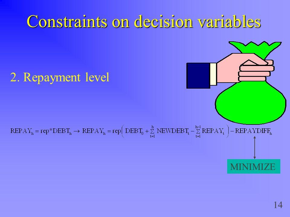 14 Constraints on decision variables 2. Repayment level MINIMIZE
