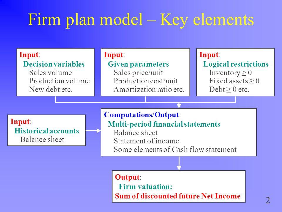 2 Firm plan model – Key elements Input: Decision variables Sales volume Production volume New debt etc.