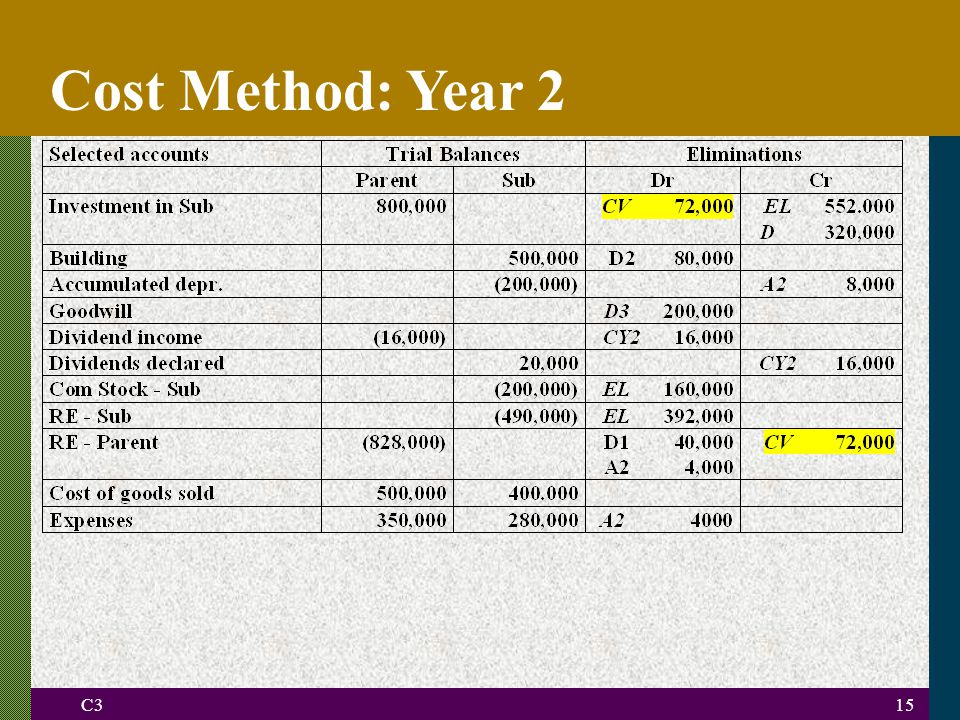 C315 Cost Method: Year 2