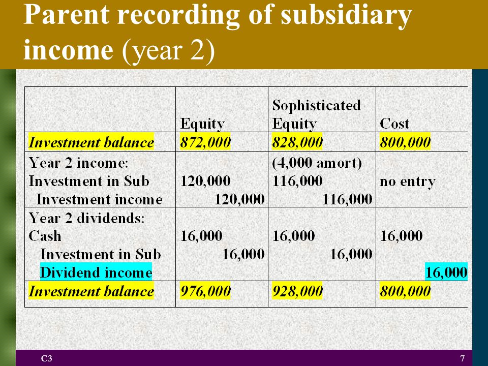 C37 Parent recording of subsidiary income (year 2)