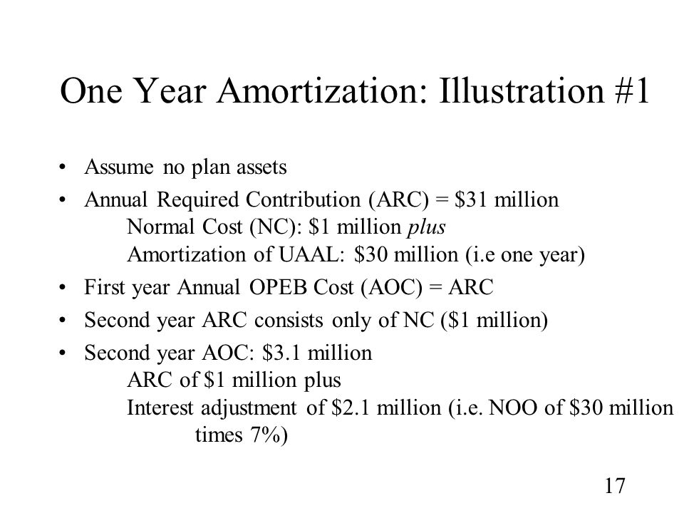 17 One Year Amortization: Illustration #1 Assume no plan assets Annual Required Contribution (ARC) = $31 million Normal Cost (NC): $1 million plus Amortization of UAAL: $30 million (i.e one year) First year Annual OPEB Cost (AOC) = ARC Second year ARC consists only of NC ($1 million) Second year AOC: $3.1 million ARC of $1 million plus Interest adjustment of $2.1 million (i.e.