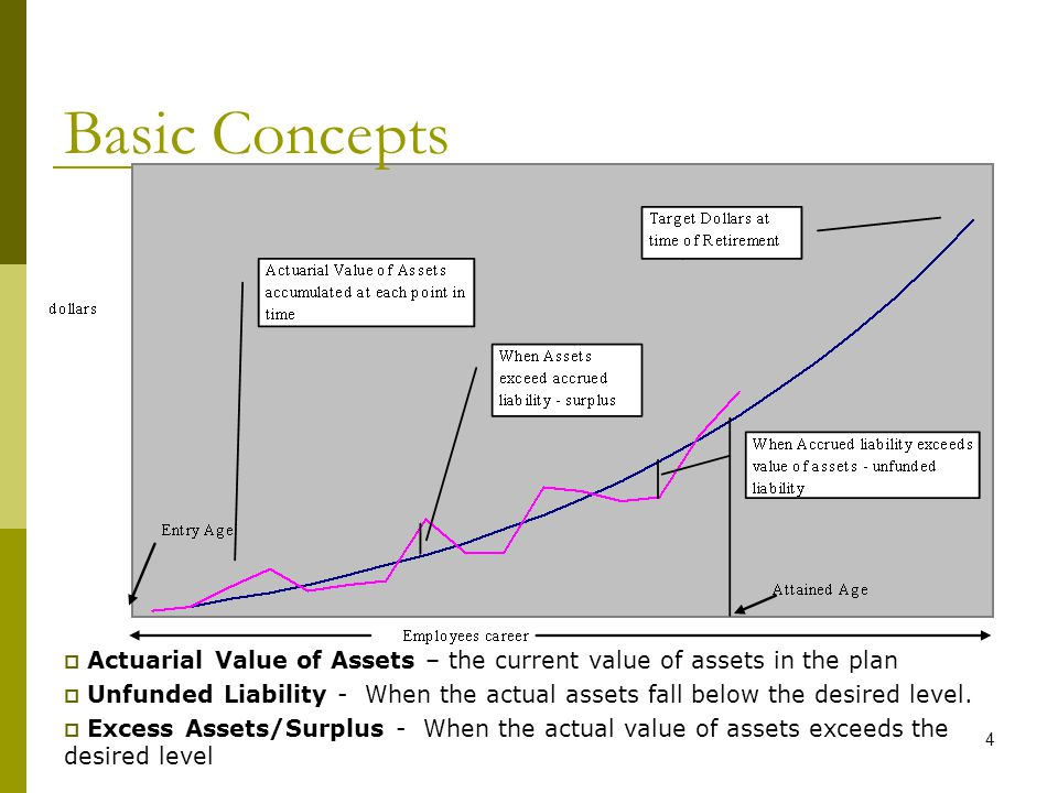 4 Basic Concepts  Actuarial Value of Assets – the current value of assets in the plan  Unfunded Liability - When the actual assets fall below the desired level.