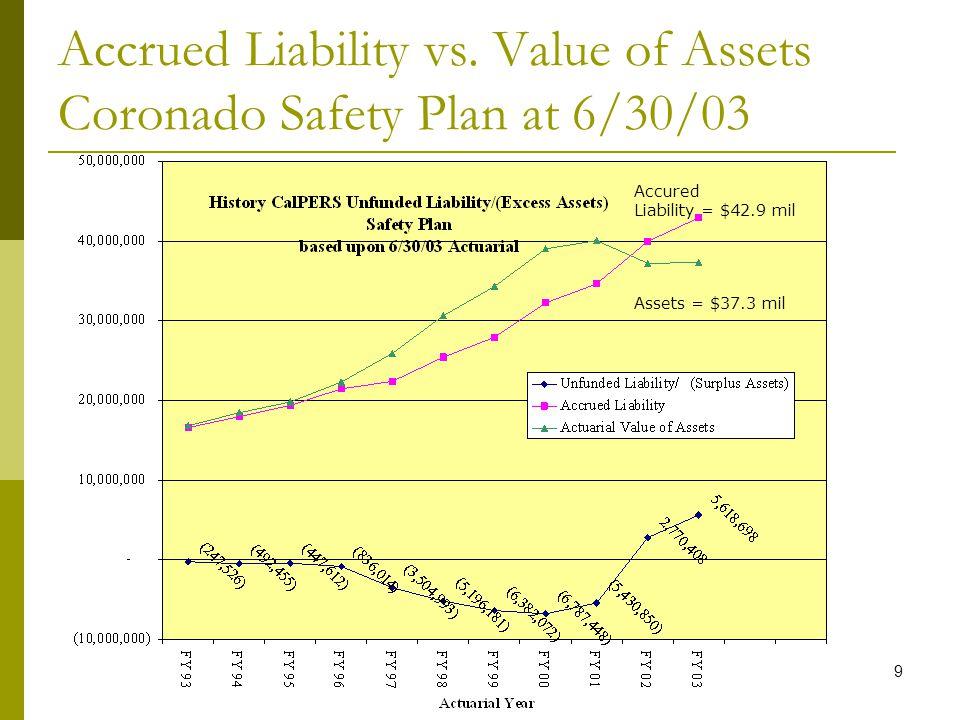 9 Accrued Liability vs.