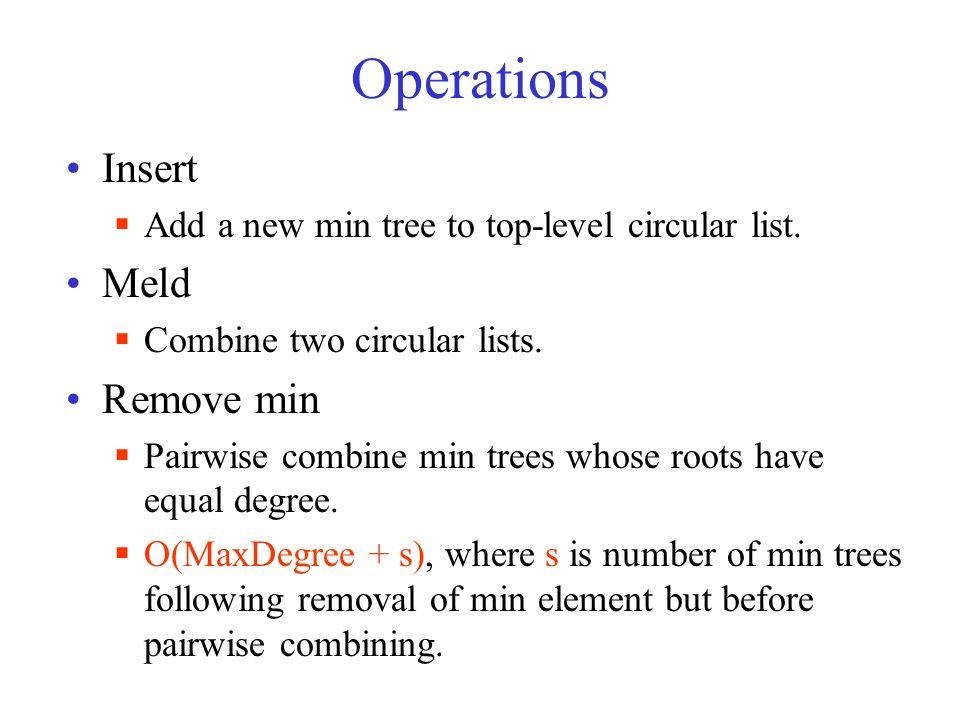Operations Insert  Add a new min tree to top-level circular list.