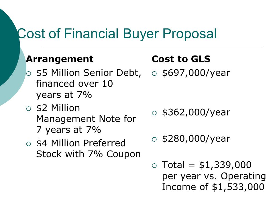 Cost of Financial Buyer Proposal Arrangement  $5 Million Senior Debt, financed over 10 years at 7%  $2 Million Management Note for 7 years at 7%  $4 Million Preferred Stock with 7% Coupon Cost to GLS  $697,000/year  $362,000/year  $280,000/year  Total = $1,339,000 per year vs.
