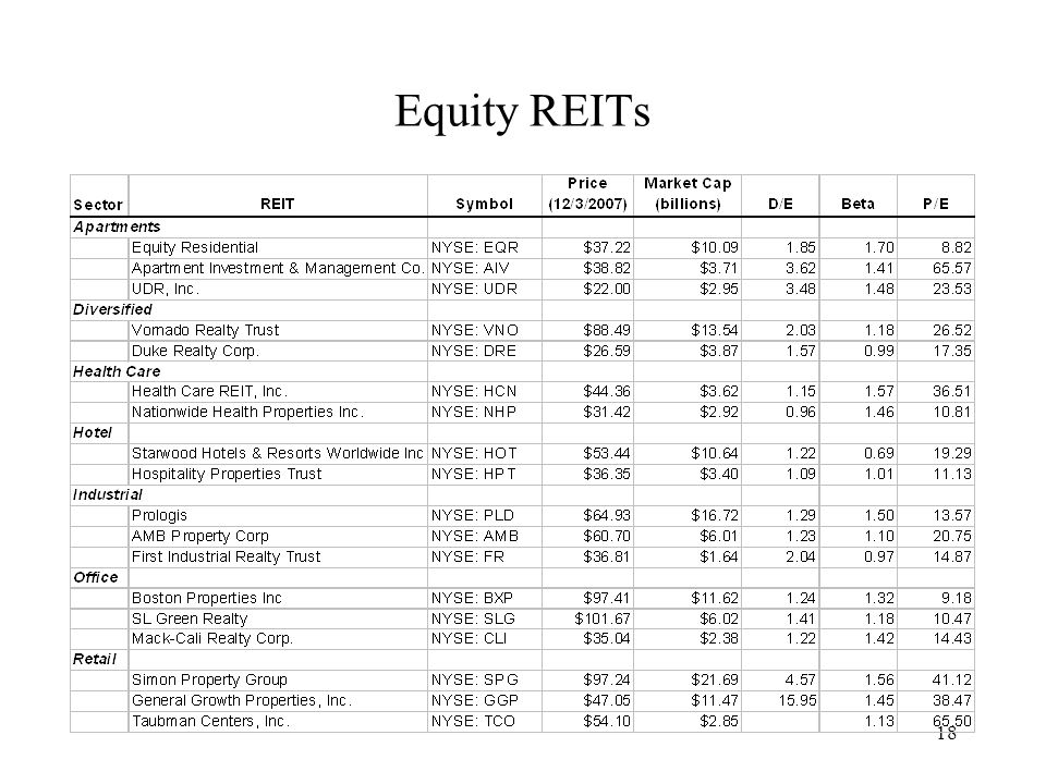 18 Equity REITs