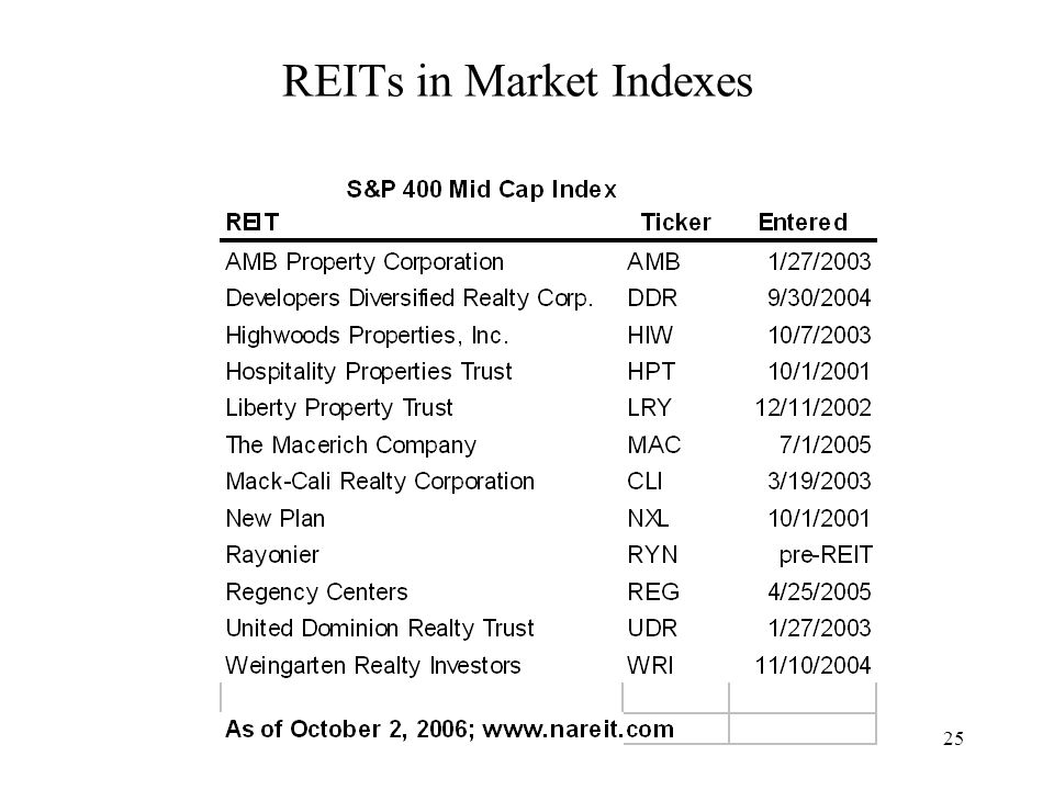 25 REITs in Market Indexes