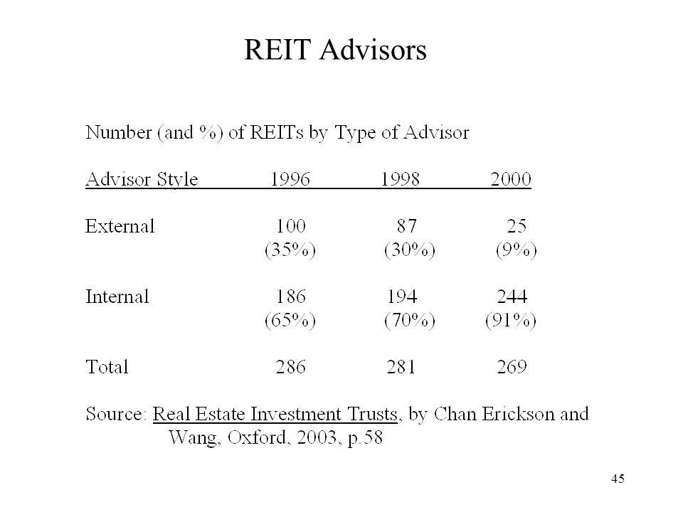 45 REIT Advisors