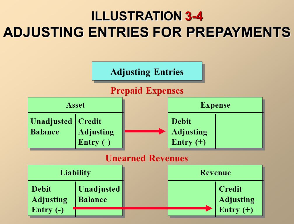 Prior to adjustment, liabilities are overstated and revenues are understated. The adjusting entry results in a debit to a liability account and a cred