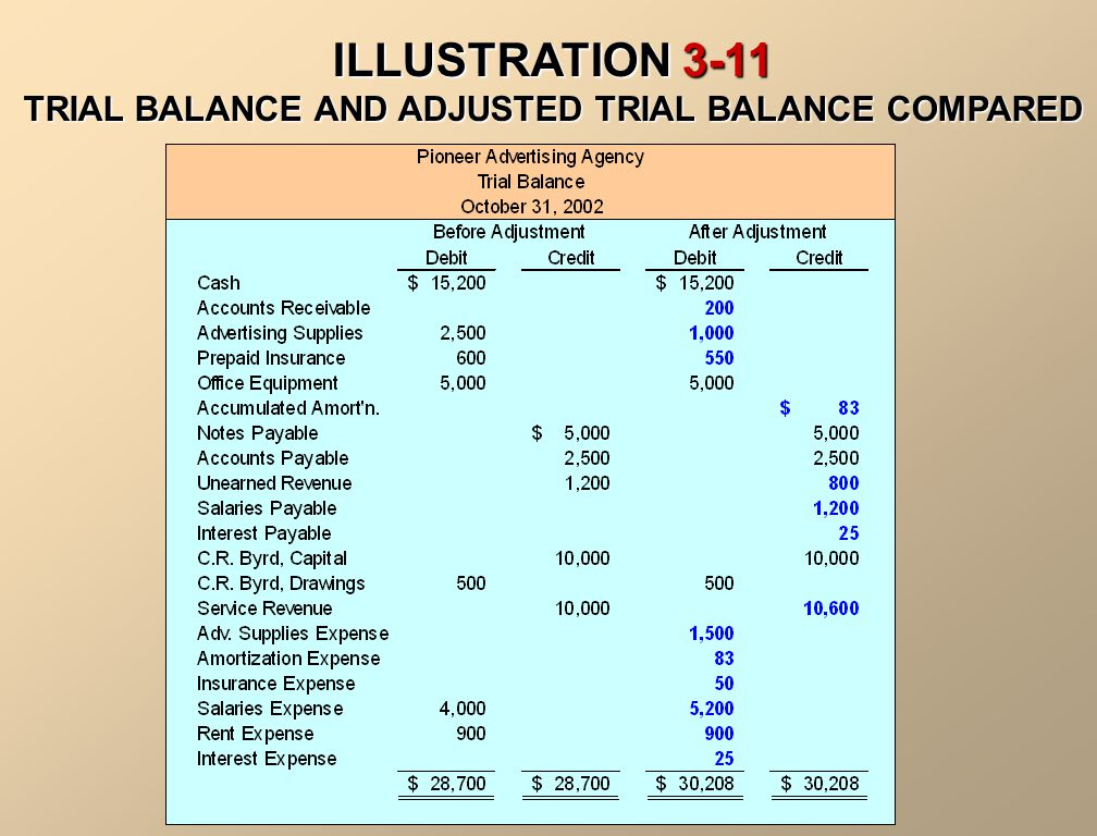 ADJUSTED TRIAL BALANCE An Adjusted Trial Balance is prepared after all adjusting entries have been journalized and posted. It shows the balances of al