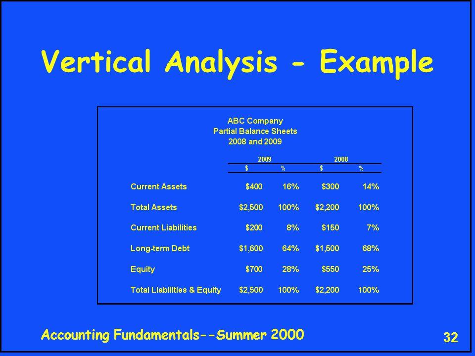 Accounting Fundamentals--Summer 2000 32 Vertical Analysis - Example