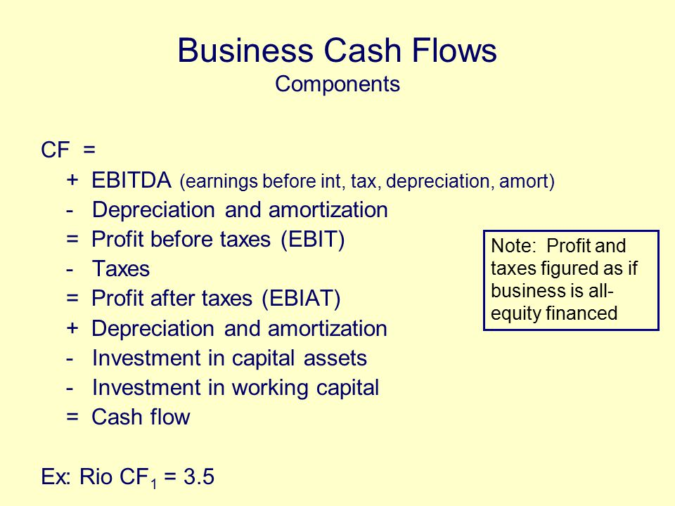 Business Cash Flows Components CF = + EBITDA (earnings before int, tax, depreciation, amort) - Depreciation and amortization = Profit before taxes (EBIT) - Taxes = Profit after taxes (EBIAT) + Depreciation and amortization - Investment in capital assets - Investment in working capital = Cash flow Ex: Rio CF 1 = 3.5 Note: Profit and taxes figured as if business is all- equity financed