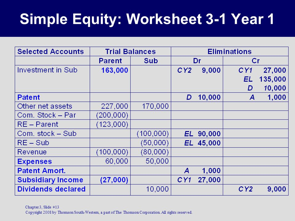 Copyright 2008 by Thomson South-Western, a part of The Thomson Corporation. All rights reserved. Chapter 3, Slide #13 Simple Equity: Worksheet 3-1 Yea