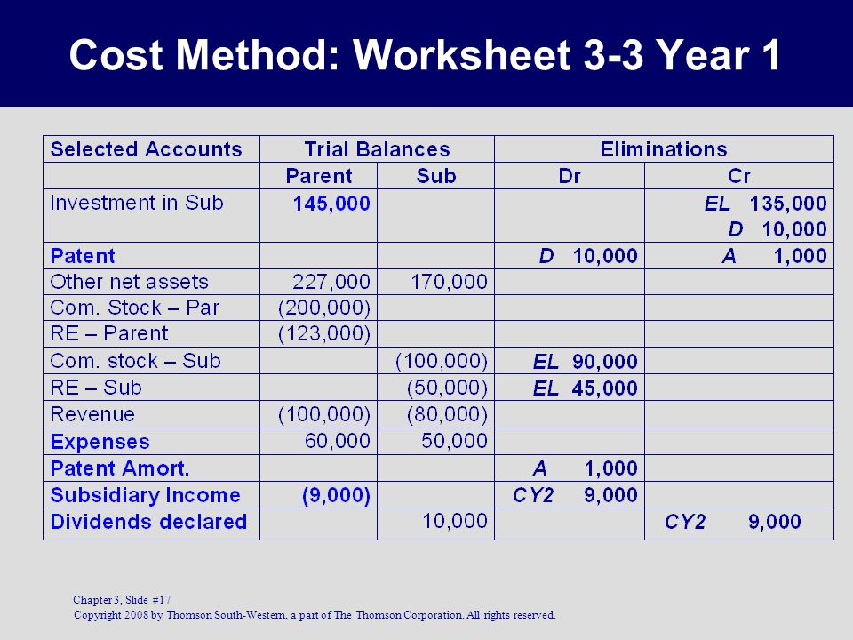 Copyright 2008 by Thomson South-Western, a part of The Thomson Corporation. All rights reserved. Chapter 3, Slide #17 Cost Method: Worksheet 3-3 Year