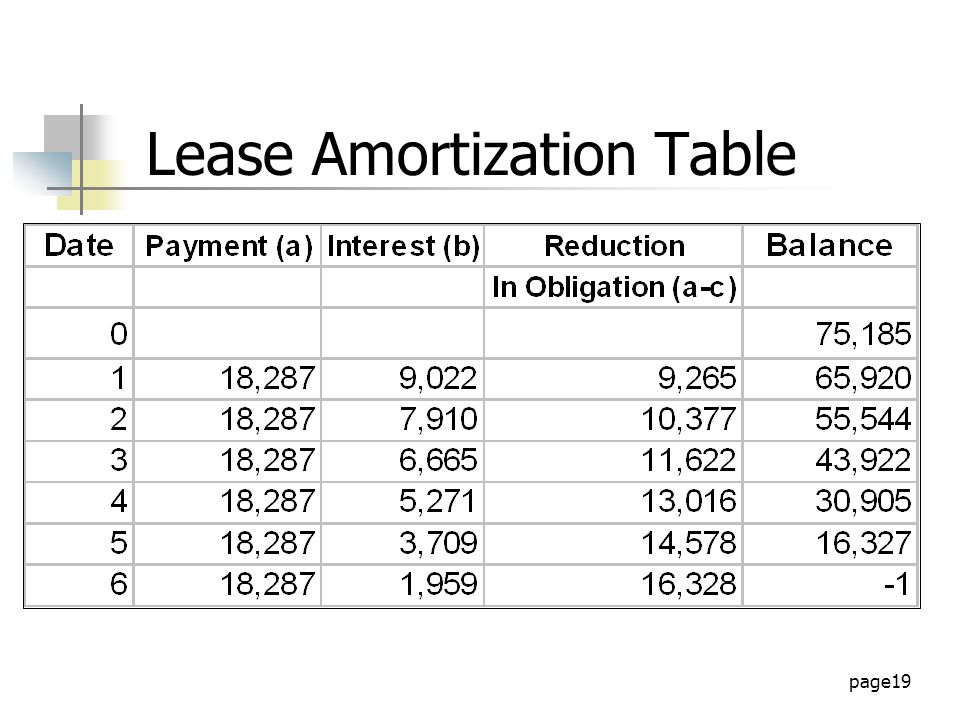 page19 Lease Amortization Table
