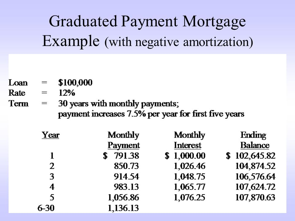 Graduated Payment Mortgage Example (with negative amortization)