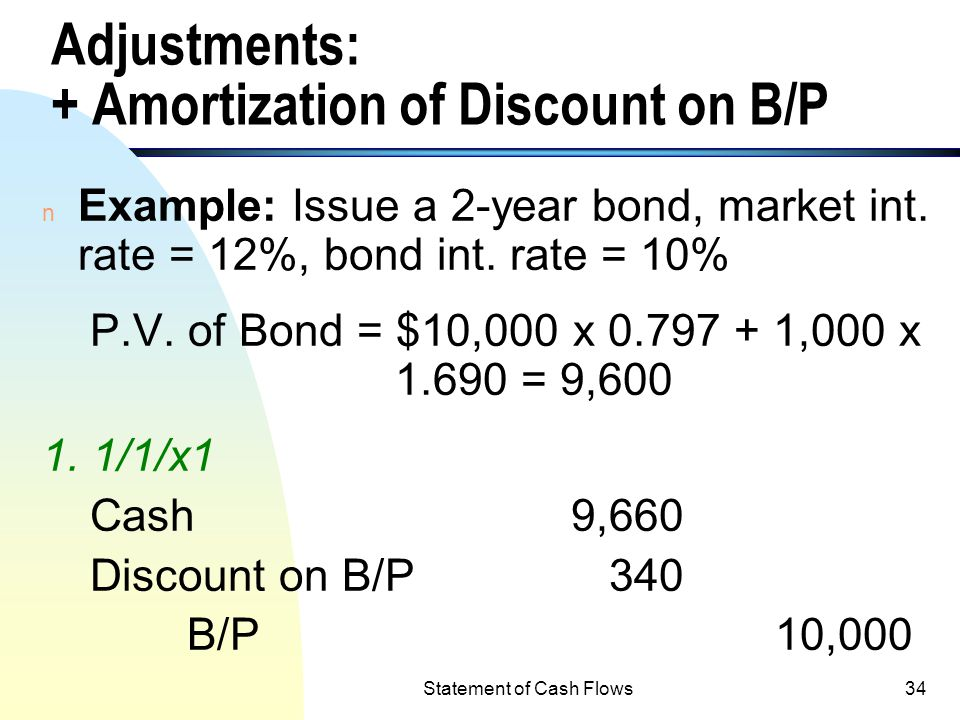 Statement of Cash Flows33 Adjustments to Convert Net Income to Net Cash Flow from Operating Activities (contd.) - Amortization of premium on B/P - Amo