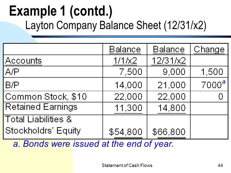 Statement of Cash Flows43 Example 1 Layton Company Balance Sheet (12/31/x2) a. Land was sold at cost for cash during the year. b. A building was purch